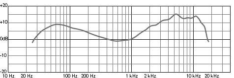 Grafico risposta in frequenza pessima