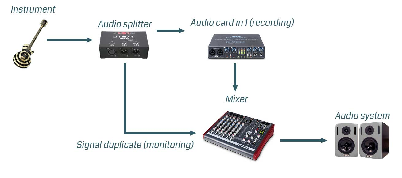 Computer audio recording latency solution without direct monitoring