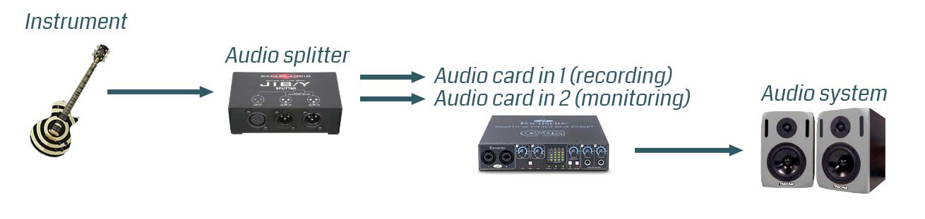 Computer audio recording latency solution
