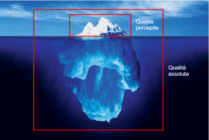 A visual representation of perceived quality vs absolute quality
